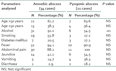 amoebic vs pyogenic liver abscesses a comparative study in a
