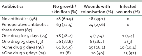 Effects of antibiotic prophylaxis on surgical wounds: A study in a