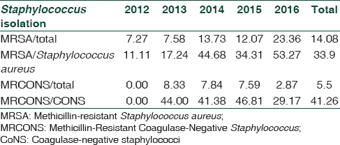 Table 3: Year-wise isolation rate of methicillin-resistant <i>Staphylococcus aureus</i> and methicillin-resistant coagulase-negative <i>Staphylococcus</i>