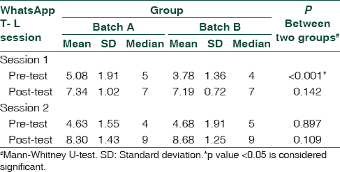 Table 2: Median scores comparison between two batches at Session 1 and Session 2